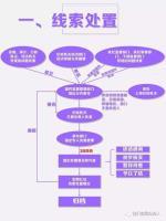 《监督执纪工作规则》程序流程图001.jpg