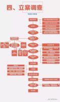 《监督执纪工作规则》程序流程图004.jpg