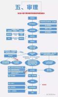 《监督执纪工作规则》程序流程图005.jpg